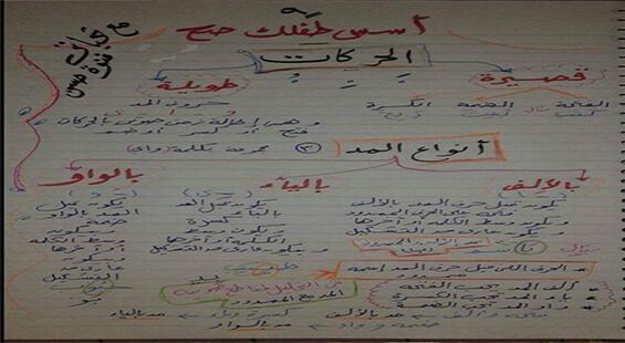 شرح أنواع المدود للمراحل الأولى مس/ غنوة حسن