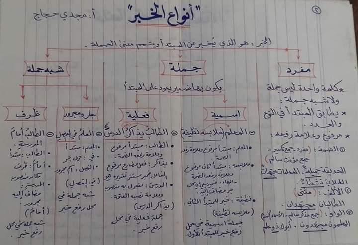 تأسيس قواعد اللغة العربية